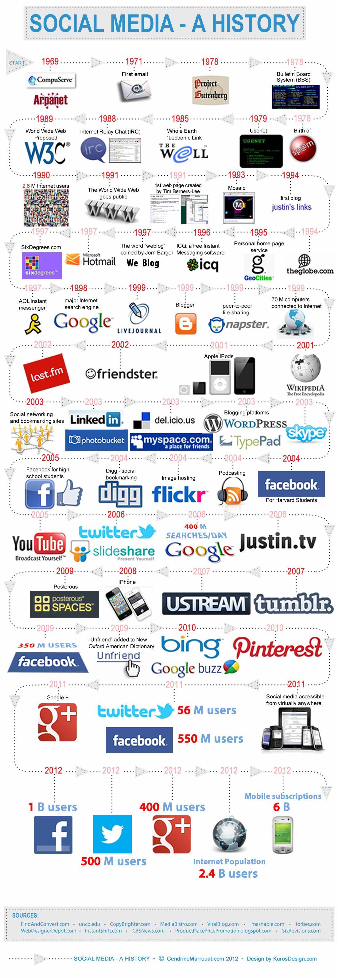 geschiedenis van social media
