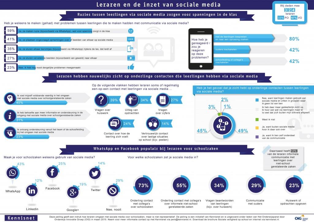 Infographic_leraren_en_de_inzet_van_sociale_media